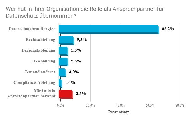 Umfrage Ansprechpartner für Datenschutz in Unternehmen