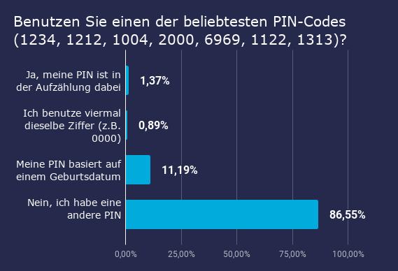 Umfrage zur Passwort-Sicherheit