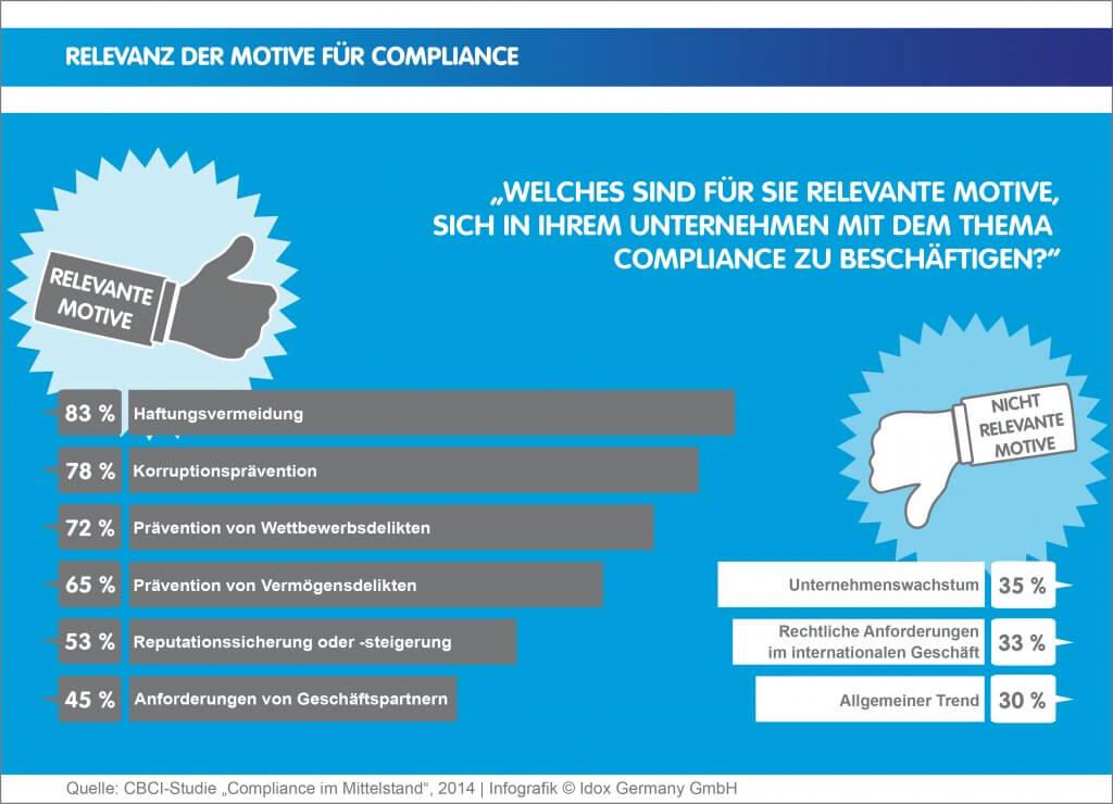 Infografik_Compliance_Relevanz-der-Motive